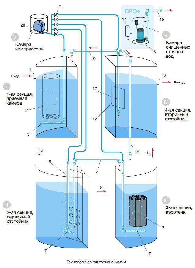 Принцип работы станции очистки Евролос ПРО 15