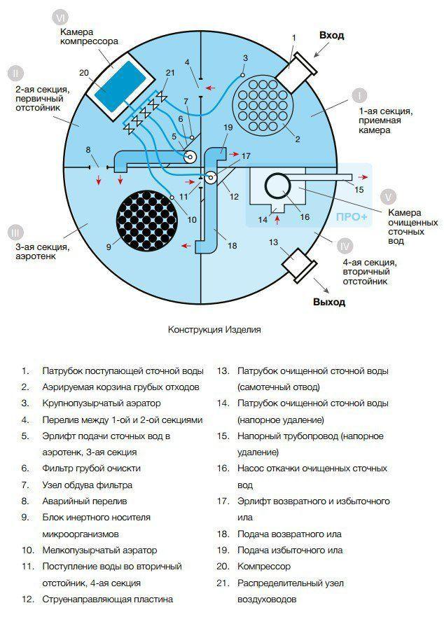 Внутреннее строение станции очистки Евролос ПРО 15