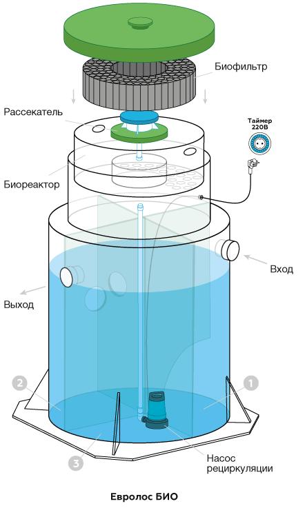 Принцип работы станции очистки Евролос БИО 15