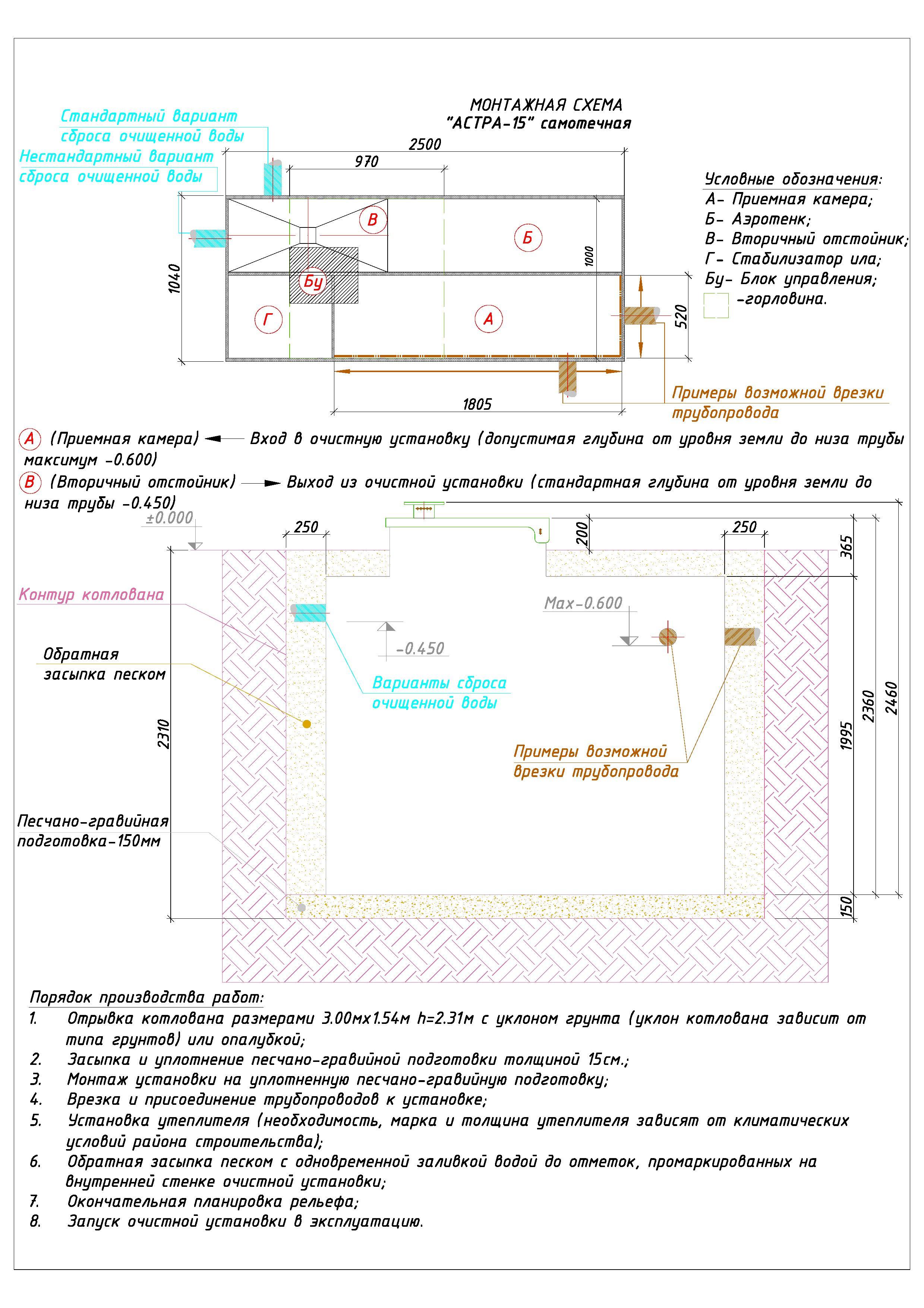Схема установки септика Юнилос 15
