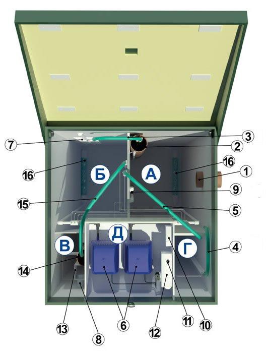Схема-устройство септика